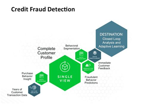 bank fraud detection credit card fraud prevention on a connected data platform