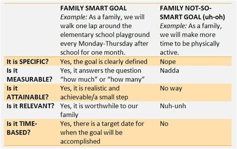 sle resume smart nursing goals exles exles of smart goals nursing resume template cover