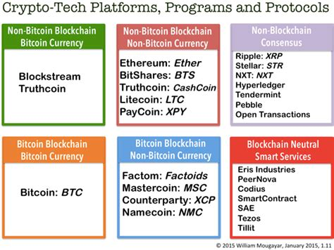 blockchain what is blockchain technology cryptocurrency bitcoin ethereum and smart contracts blockchain for dummies books what are the difference between ethereum and counterparty