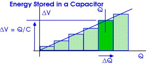 energy for capacitor capacitors