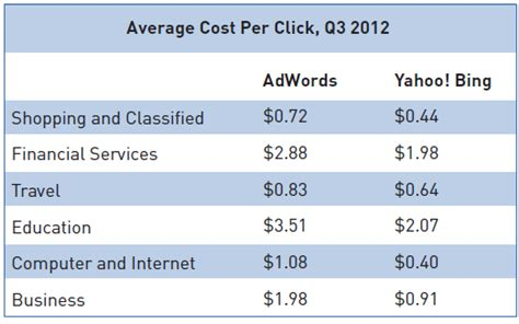 adsense keyword cost bing ads vs google adwords 10 features unique to bing ads