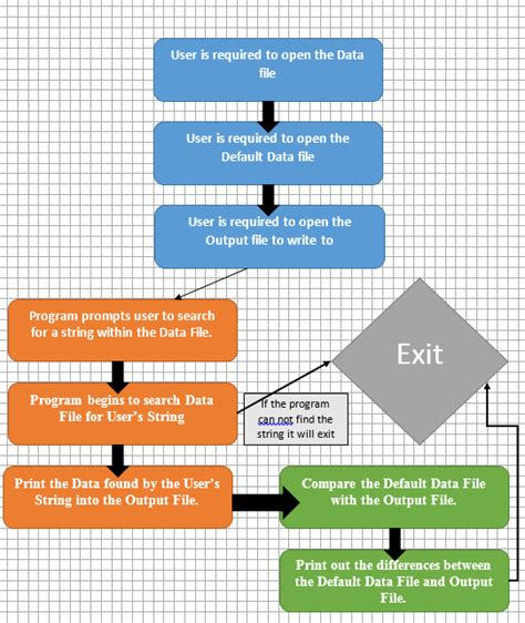 flowchart from text python compare two text files to find differences and