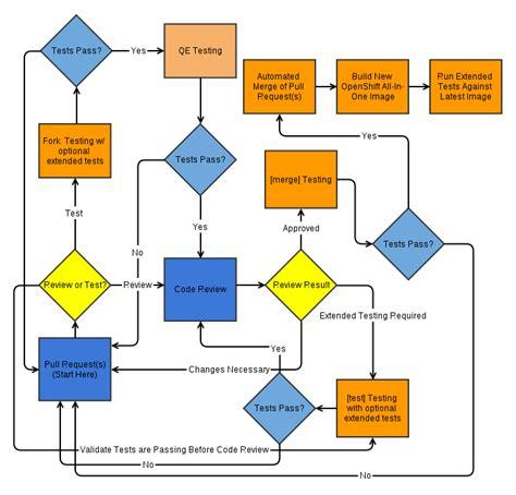 development process flowchart how the openshift development process works platform as