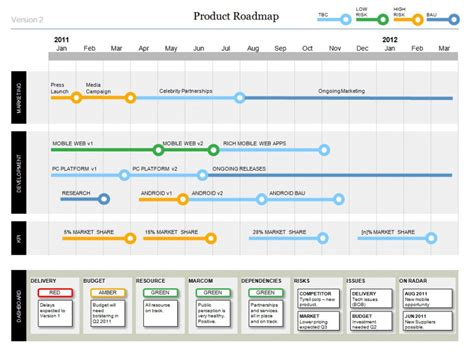 microsoft powerpoint timeline template powerpoint product roadmap features a stylish timeline