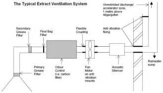 kitchen ventilation system design beautiful regarding