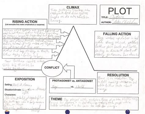 Plot Worksheets