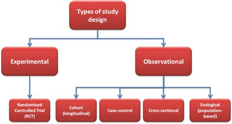 different styles of architecture programming for nutrition outcomes optional basic
