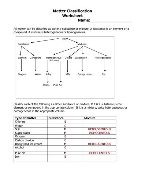Substances And Mixtures Worksheet by 12 Best Images Of Vocabulary Worksheet Compounds Middle