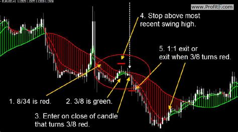 short swing profit rule dynamic cash tracker system profitf website for forex