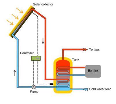 Water Heater Solar Cell solar heating