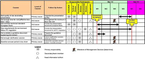 site evaluation template performance evaluation template template business