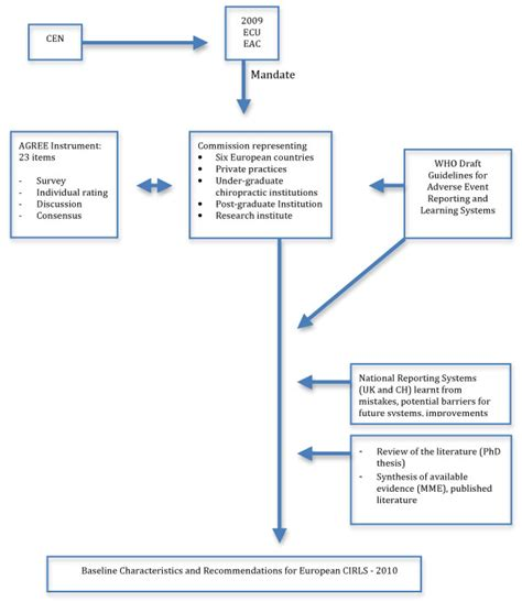 process flow diagram guidelines wiring diagram