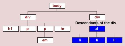 maxdesign css layout selectutorial the document tree descendant