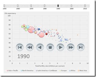 hans rosling excel gapminder replica in microsoft excel clearly and simply