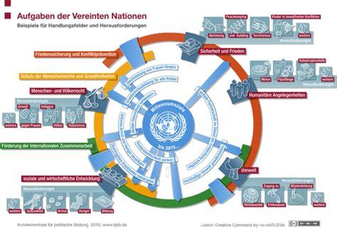 Wen Lädt Zum Richtfest Ein by Themengrafiken Vereinte Nationen Www Bpb De