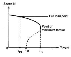 induction motor load torque speed torque characteristics your electrical home