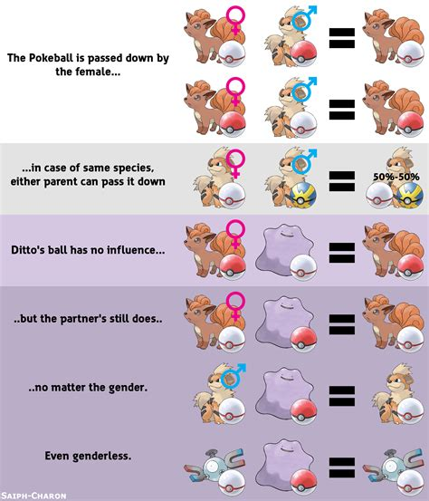 guide breeds guide to pok 233 mon sun and moon your meme