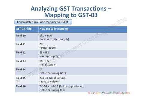 renew passport gst tax code sw project consulting sdn bhd gst system changes