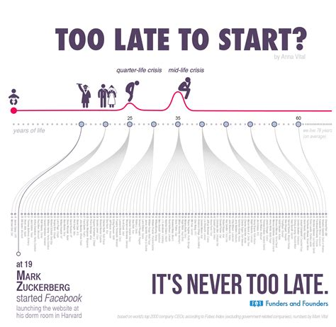 on home design story how do you start over too late to start life crisis and late bloomers infographic