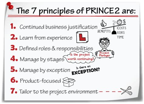 Prince2 Terms Of Reference Template by Prince2 Terms Of Reference Template Gallery Template