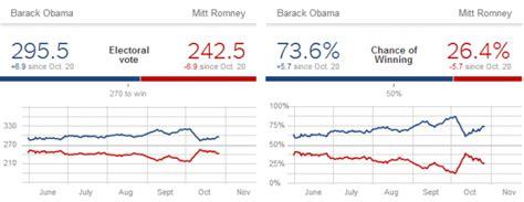 acuerdo 64 de 2012 esu elecciones en estados unidos 191 qui 233 n ganar 225 esbolsa