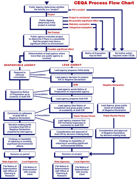 planning process flowchart ceqa process flow chart