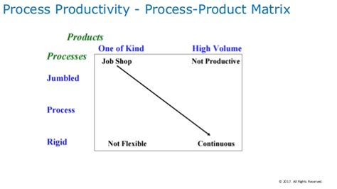 product design effect on productivity manufacturing strategy and its impact on product and