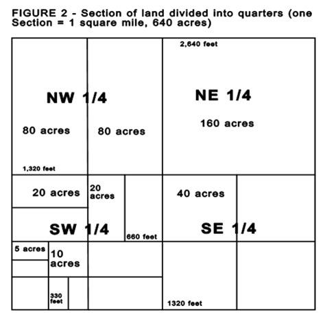 sections to acres georgia real estate infobase