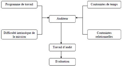 Cabinet D Audit Interne by Contr 244 Le Interne Structure Et Organisation Des Cabinets D