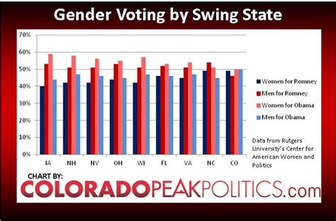 colorado swing state colorado peak politics gender swing state