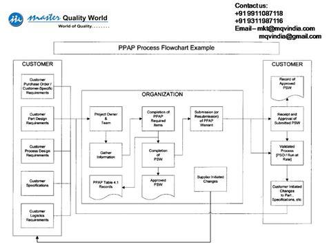 ppap process flow diagram ppap qms