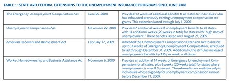 can you receive worker comp unemployment benefits the costs and consequences of unemployment benefits on the