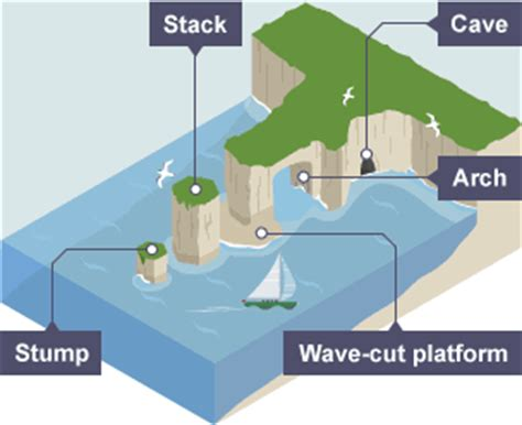caves arches stacks and stumps diagram bitesize gcse geography coastal landforms revision 6