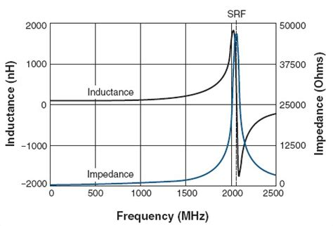 frequency in inductor capacitor modeling passive elements at high frequencies electrical engineering stack exchange