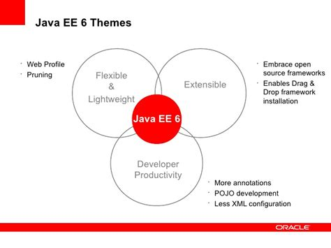 Java Ee Themes | whats cool in java e 6