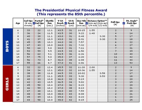 presidential challenge physical fitness test chart template category page 70 efoza