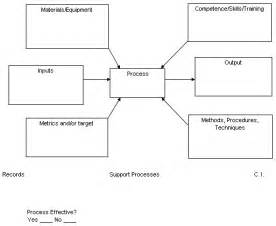 Policy And Procedure Template Exles by Blank Cycle Diagram Template Blank Free Engine Image For