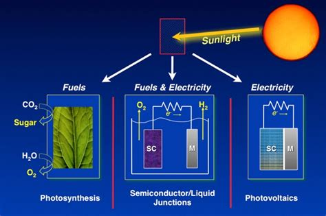 convert to solar energy dye sensitized solar cells schematic solar cell datasheet