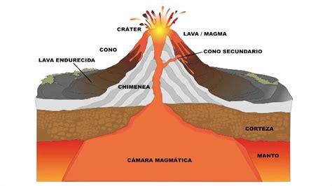 define cadena volcanica argos educamadrid