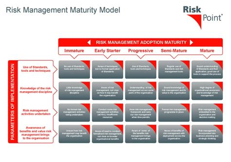 Mba Risk Management Uk by The 25 Best Risk Management Ideas On Mba In