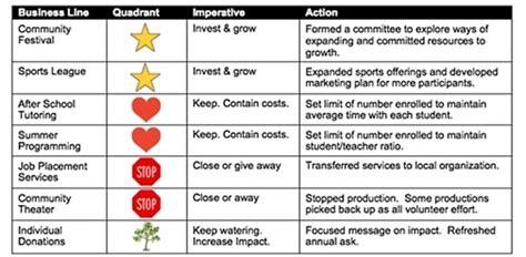 matrix map  powerful tool  mission focused