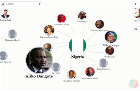 how africa s richest are connected forbes