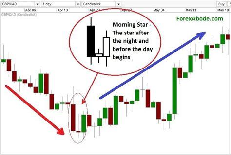 candlestick pattern pantip trading patterns에 관한 67개의 최상의 pinterest 이미지 금융 기술적 분석 및