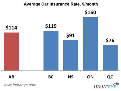 Compare Car Insurance Rates In Ontario Canada   44billionlater