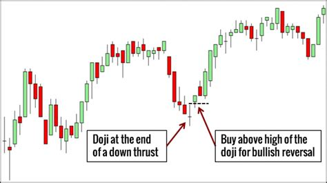 candlestick pattern encyclopedia 10 price action candlestick patterns you must know