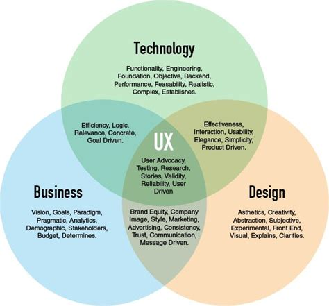 design thinking technology 347 best user experience storyboarding visuals images
