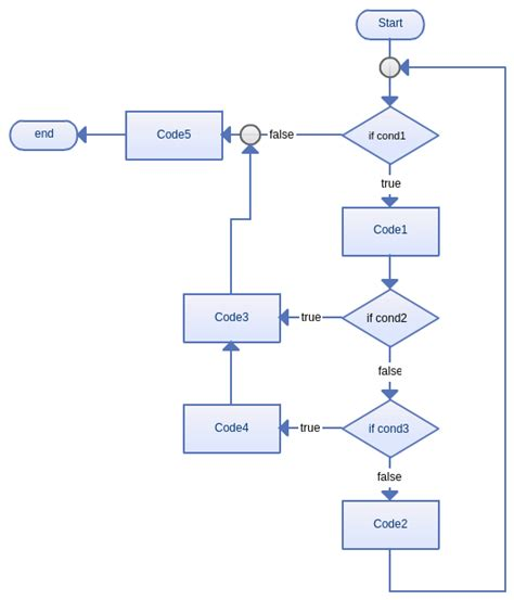 flowchart based programming why is using a flowchart bad practice in programming quora