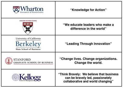 Wharton Mba Teaching Method by Wharton Crowdsources Its Branding Message