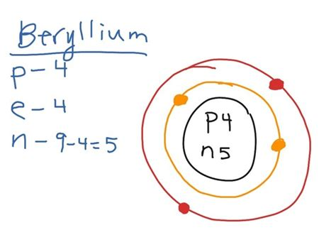 how many protons are in beryllium interesting facts atomic structure of beryllium