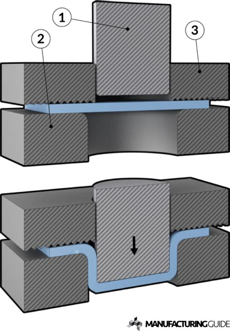stretch forming manufacturing guide